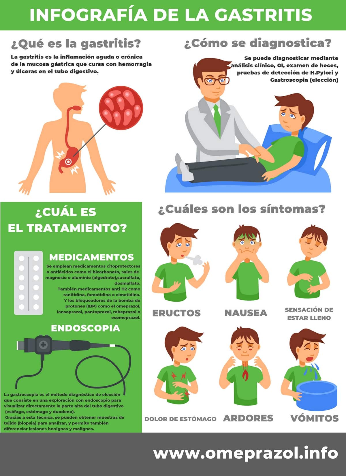 Infografía Gastritis